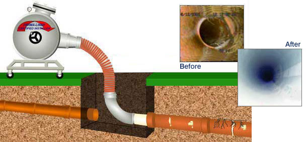 Sewer Pipe Replacement : Trenchless sewer line repair replacement terry s plumbing